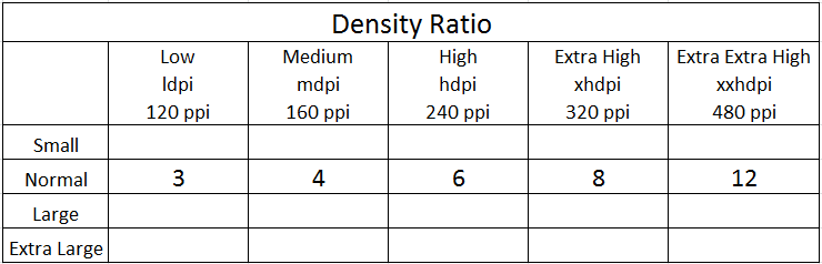 Android Devices Density Ratios