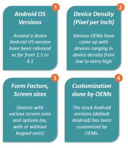Factors leading to Android Fragmentation