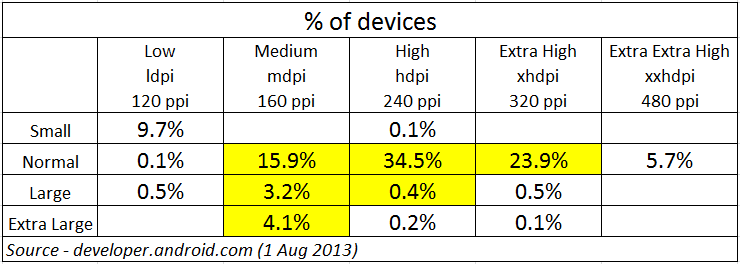 Devices Percentages