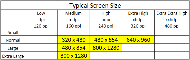 Devices Screen Size