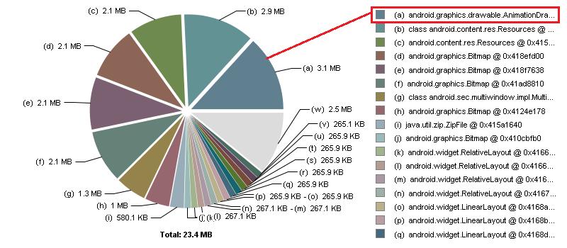 Heap Dump Chart