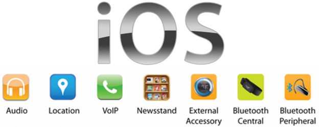 Innovationm Background Support For Applications iOS