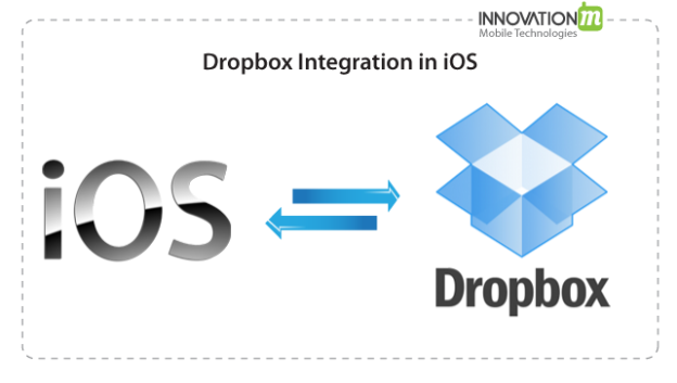 InnovationM Dropbox Integration In iOS