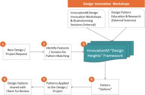 Design Heights Framework
