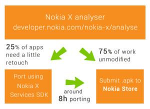 Nokia Analyser - InnovationM