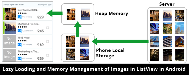 InnovationM Lazy Loading Memory Management UITableView Android
