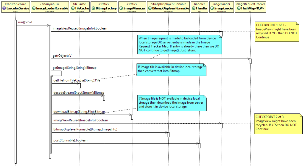 InnovationM - Sequence Diagram Lazy Loading Images In Android