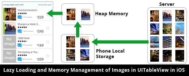 InnovationM Lazy Loading and Memory Management of Images in UITableView in iOS