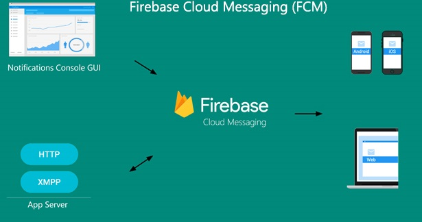 firebase-cloud-messaging