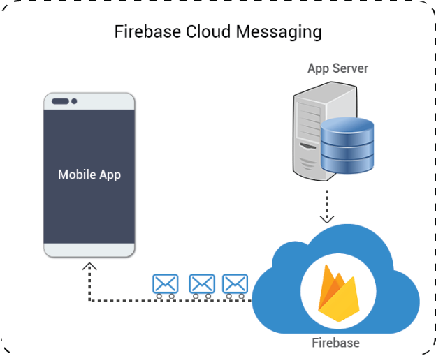 firebase-messaging
