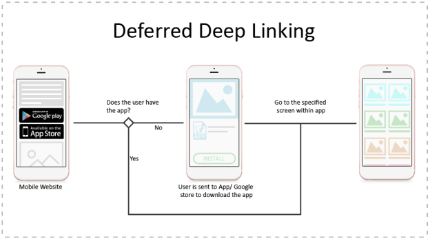Deferred Deep Linking