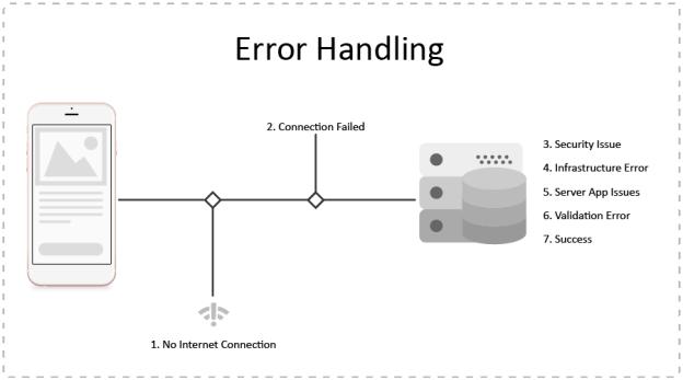 Error Handling