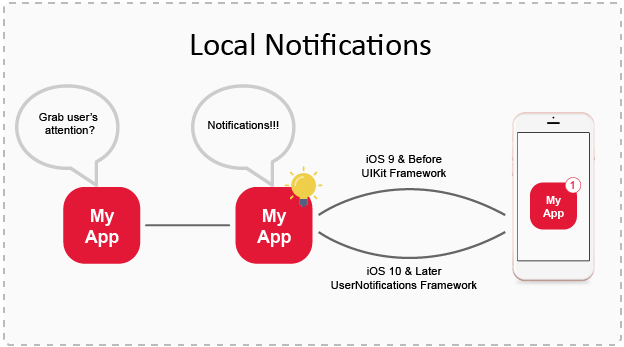 Local Notifications-1