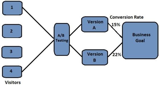 AB testing 7
