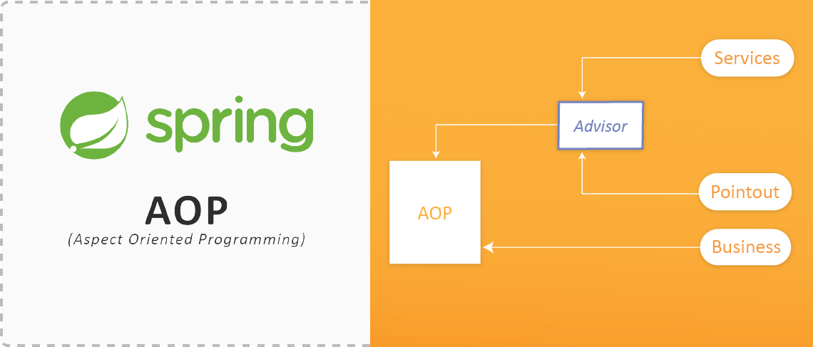 Spring AOP (Aspect Oriented Programming) - InnovationM Blog