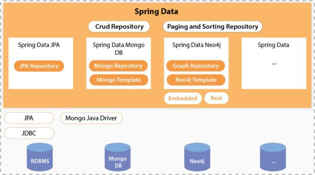 Spring Data JPA | InnovationM Blog