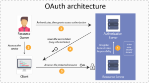 How to Implement Spring Security With OAuth2 - DZone Security