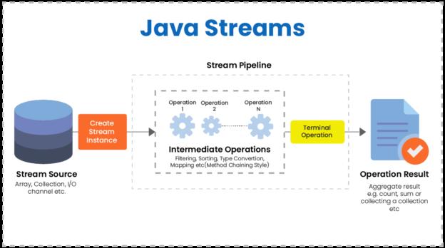 java streams