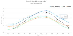 Integration of Highcharts With React (JavaScript Library ) - DZone