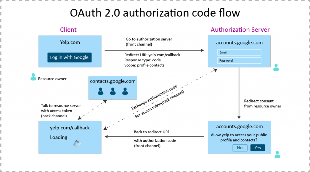 Oauth2 authorization code flow
