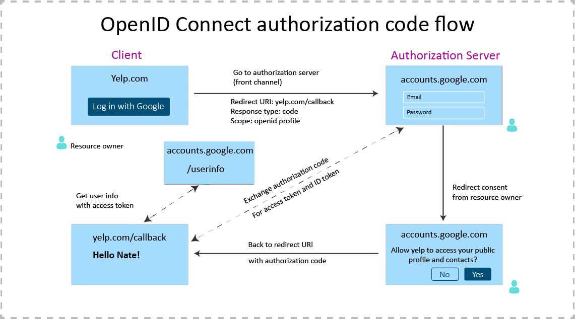 OpenID Authorization Flow