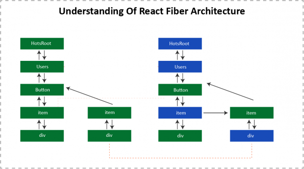 UNDERSTANDING OF REACT FIBER ARCHITECTURE
