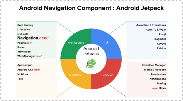 Android Navigation Component : Android Jetpack